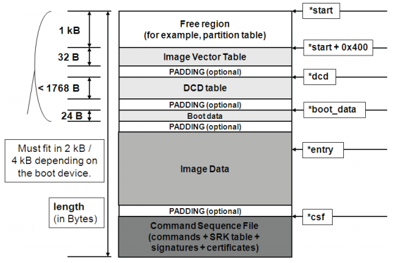 The i/MX image header, where Image Data can be U-Boot, followed by an optional CSF.