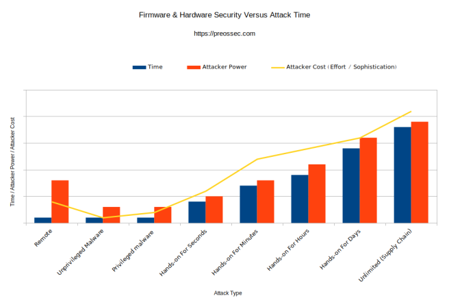 Hardware-and-Firmware-Attacks-Versus-Time