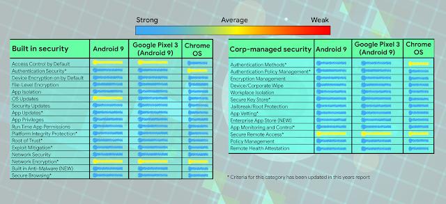 https://firmwaresecurity com/2019/08/30/google-safeside-a